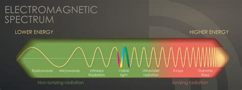 A Heat L Produces What Of Radiation by Radiation Studies Cdc The Electromagnetic Spectrum