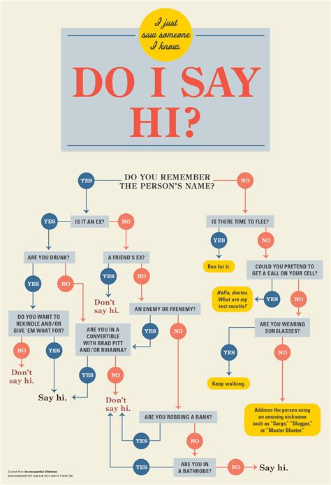 interesting flowcharts knock knock flowcharts to help you make the right