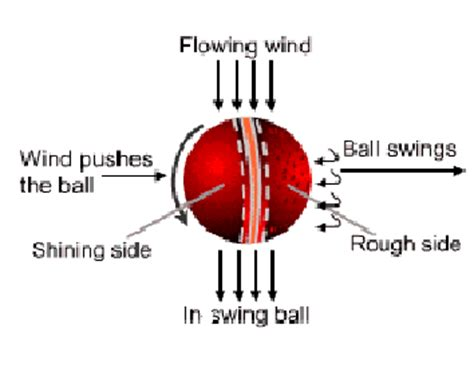 swing bowling cricket the art of inswing bowling grip how to videos