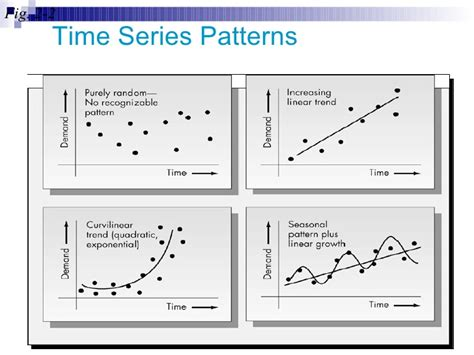 pattern series analysis forecasting