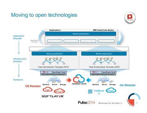 Ibm Pulse 2014 1579 Devops Technical Strategy And Roadmap Devops Roadmap Template