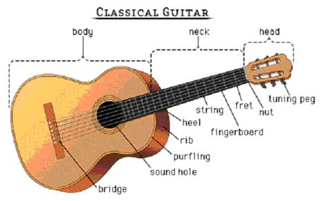 cara bermain gitar nada allegro music teknik dasar bermain gitar bag pertama