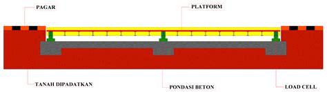 Jembatan Timbang Kendaraan besta s jembatan timbang timbangan truk truck scale