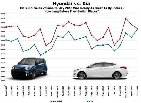 chart of the day is kia about to catch hyundai in u s