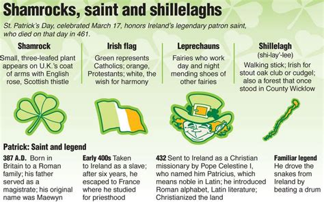 ireland facts about christmas st s day in ireland day what s on where st s