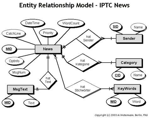 transformasi erd ke database fisik model data relational contoh erd beserta tabel contoh 37