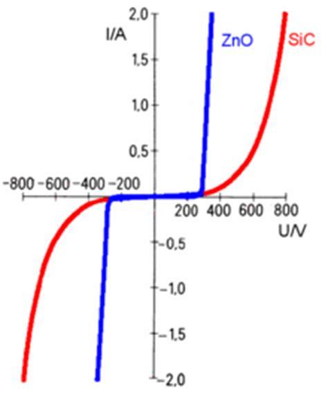 metal oxide resistor pdf varistor