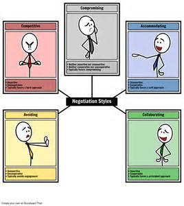 negotiators negotiation styles hone negotiation skills
