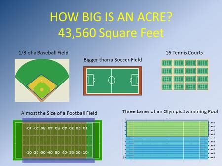 acres to square feet related keywords acres to square