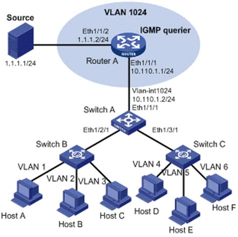 vlan network diagram 华三通信 technical support h3c s9500 operation manual