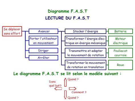 diagramme fast exemple diagramme f a s t diagramme d activit 233 171 actigramme