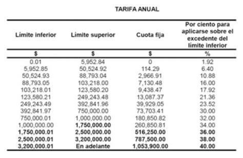 tasa de isr en mexico 2016 prd propone subir tasa de isr al 40 para 2017 el conta