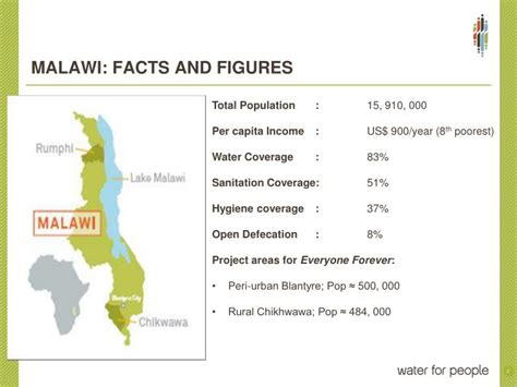 ppt malawi facts and figures powerpoint presentation id 2805871