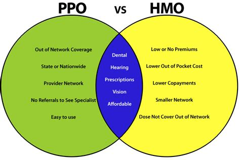 hmo vs ppo health insurance plans selecting the right