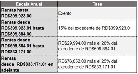 tabla de impuesto sobre la renta en colombia 2016 impuesto sobre la renta en rep 250 blica dominicana y el mundo