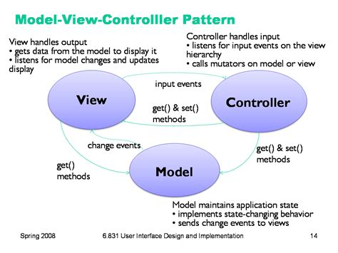 design pattern software design 6 831 l3 ui software architecture