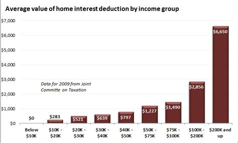 interest on house loan income tax deduction the fallacy of the home mortgage interest deduction action economics