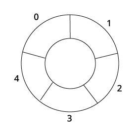 circle pattern in c programming circular queue with exles