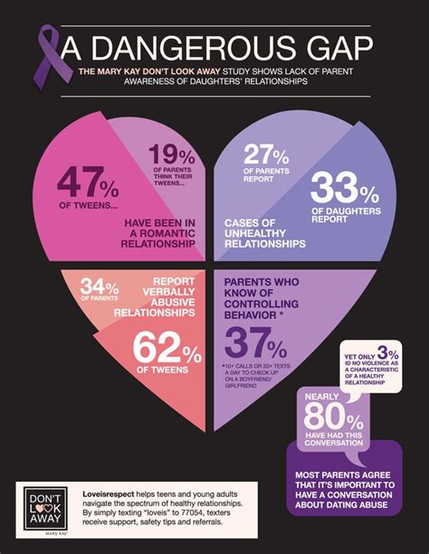 18 new year facts project partner 17 best images about domestic violence infographics on