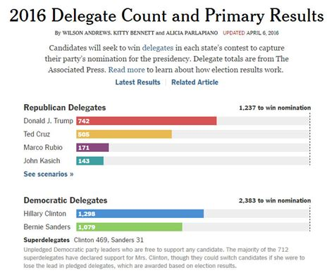 new york times primary results are superdelegate counts skewing election results