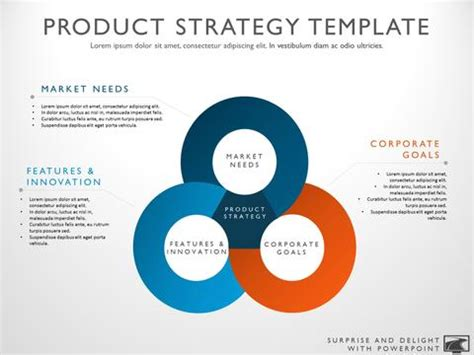 product roadmap strategy and investment planning
