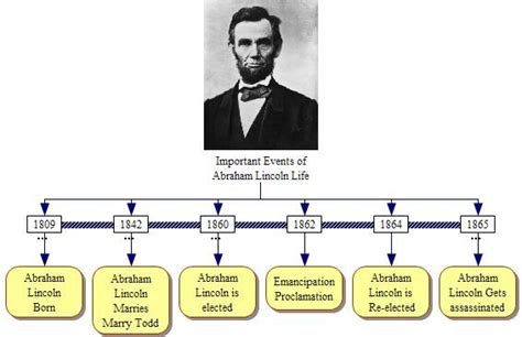 history of abraham lincoln life important events of abraham lincoln life jpg school