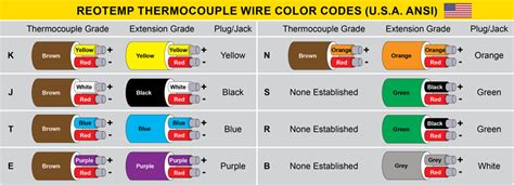 thermocouple color code thermocouple wire faq reotemp instruments