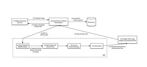 dropbox ocr dropbox creating a modern ocr pipeline using computer