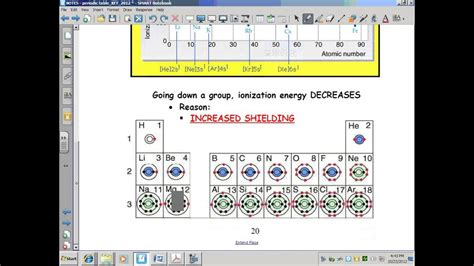 periodic table with atomic radius and ionization energy best of e