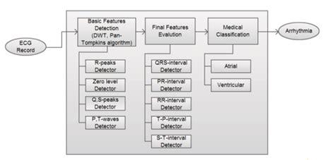 pattern matching algorithm analysis glasgow ecg interpretation algorithm bpl medical