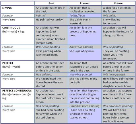 pattern of 12 tenses 12 tenses table that explains the 12 verb tenses present
