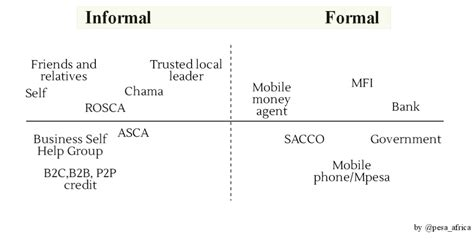 Formal And Informal Credit Markets And Rural Credit Demand In China informal sector niti bhan