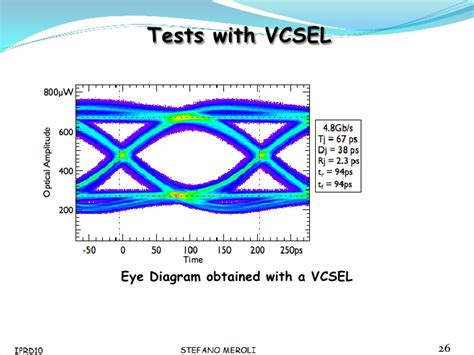 eye pattern analysis ppt slide development of a laser driver chip test set up for