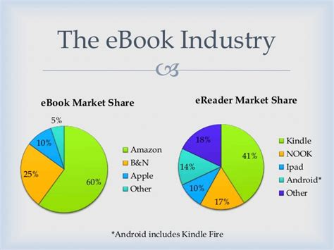 ebook format market share ebook pricing analysis