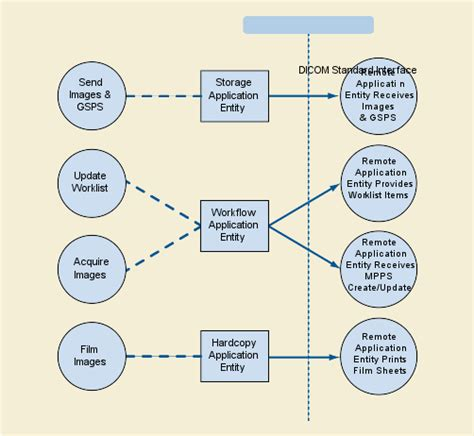 application data flow diagram ps3 2