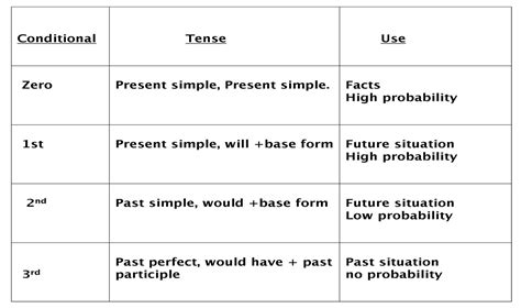 conditional clauses english12blog