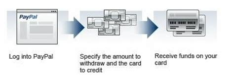 Paypal Business Debit Card Withdrawal Limit