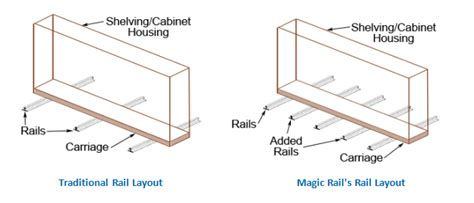 What Does Floor Load by High Density Shelving Floor Loading Made Easy Without