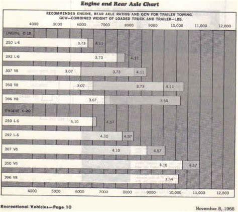 towing capacity for 1970 c 10 c10trucks