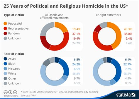 crimes of terror the and political implications of federal terrorism prosecutions books chart 25 years of extremist homicide in the u s statista