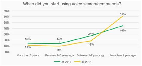 When Did Start Using Search The Data Based For Voice Search How To Adapt For