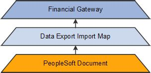 Understanding How To Use The Data Export Import Utility Peoplesoft Financial Gateway