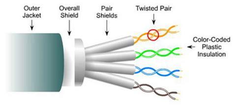 Kabel Stp kabel utp cat5 cara pemasangannya just http z