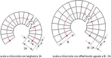 Scala Elicoidale Dimensioni by Scale Elicoidali Dimensioni