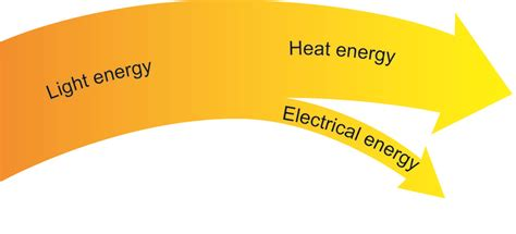 sankey diagram solar power solar energy stelr