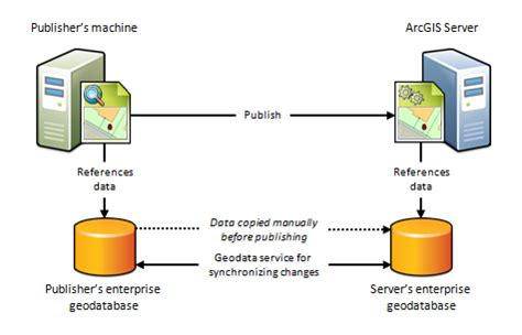 arcgis geodatabase tutorial data about registering your data with arcgis server