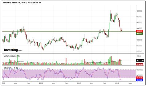 candlestick pattern of ashok leyland charts of the day 16 02 18 by elearnmarkets