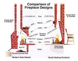 Fireplace Plans Pin By Heather Powers On Fireplaces And Wood Stoves