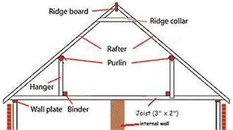 loads from incline roof removing hangers in loft diynot forums