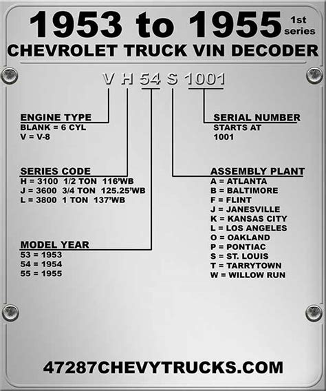 general motors vincode decoder html autos weblog